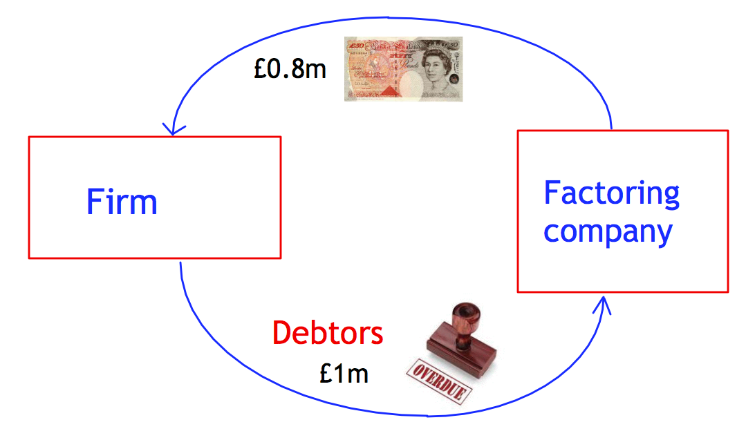 debt and factoring This audit techniques guide focuses on a strategy in which multinational corporations use factoring of accounts determine the bad debt history of.