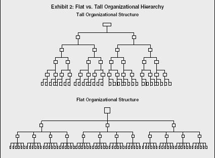 Improving Organisational Structures Ashbourne College S