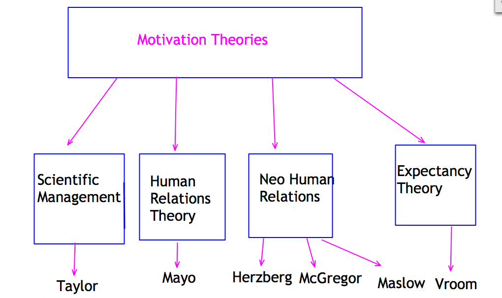 Six Theories of Management With Modern Management Practices