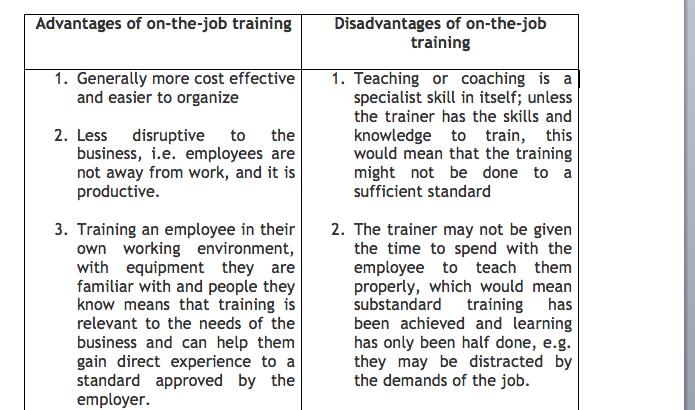 Job Training Methods Methods of On-the-job Training
