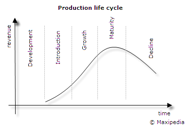 industry life cycle embryonic Last decade is the dramatic shrinkage of product life cycles (1998: hill and  jones: embryonic – growth  the collapse of life cycles means that replacing a  product or service line every two years is becoming the norm across many  industries.