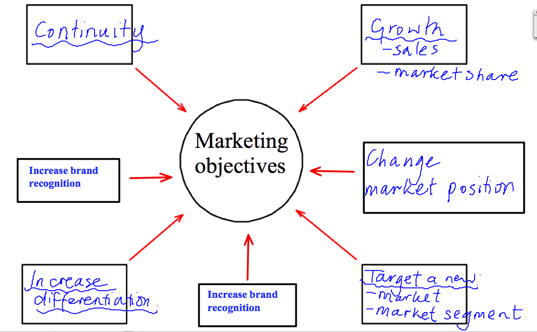 marketing objectives of apple
