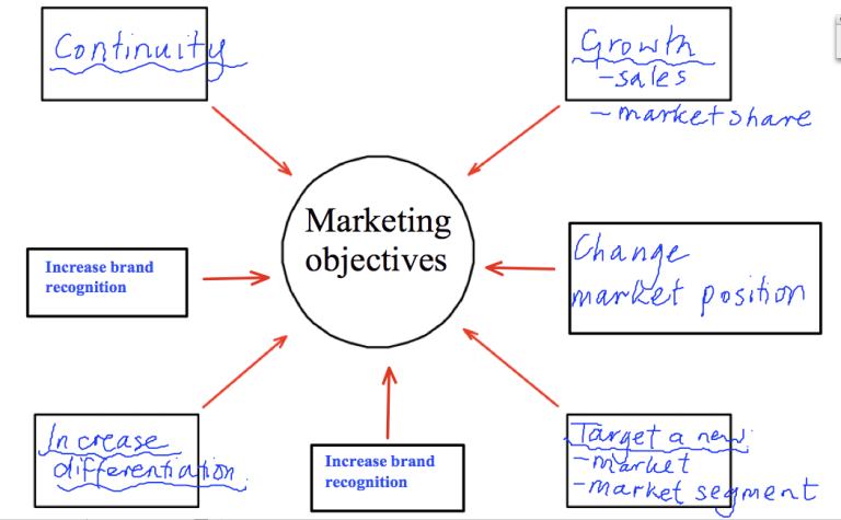 honda marketing objective Smart objectives developing smart objectives one way to develop well-written objectives is to use the smart approach developing specific, measurable objectives requires time, orderly thinking, and a clear picture of the.