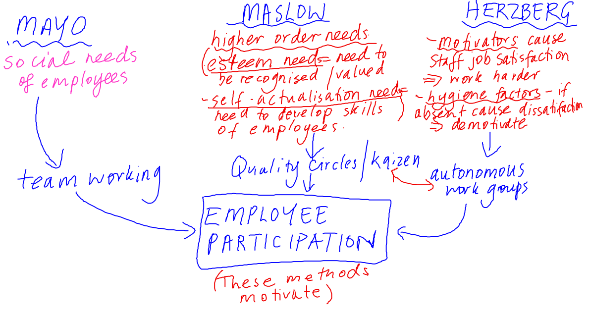 business unit level relationship between employee